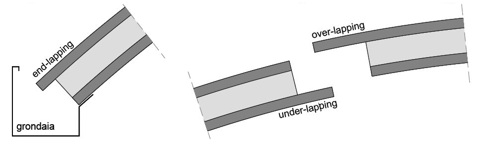 end-underover-lapping